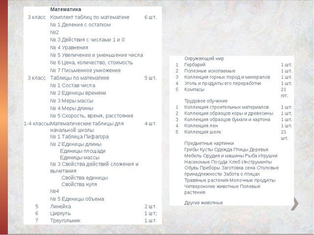Математика  3 класс Комплект таблиц по математике 6 шт.  № 1 Деление с ос...
