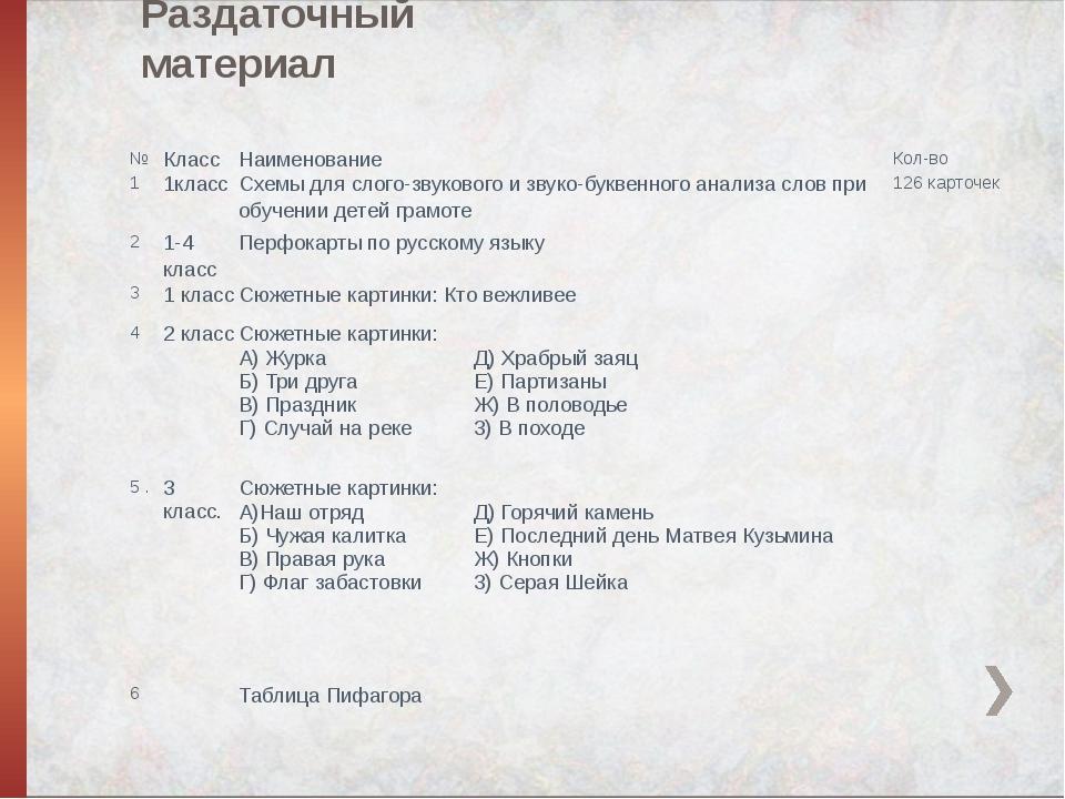 Раздаточный материал № Класс Наименование Кол-во 1 1класс Схемы дляслого-звук...