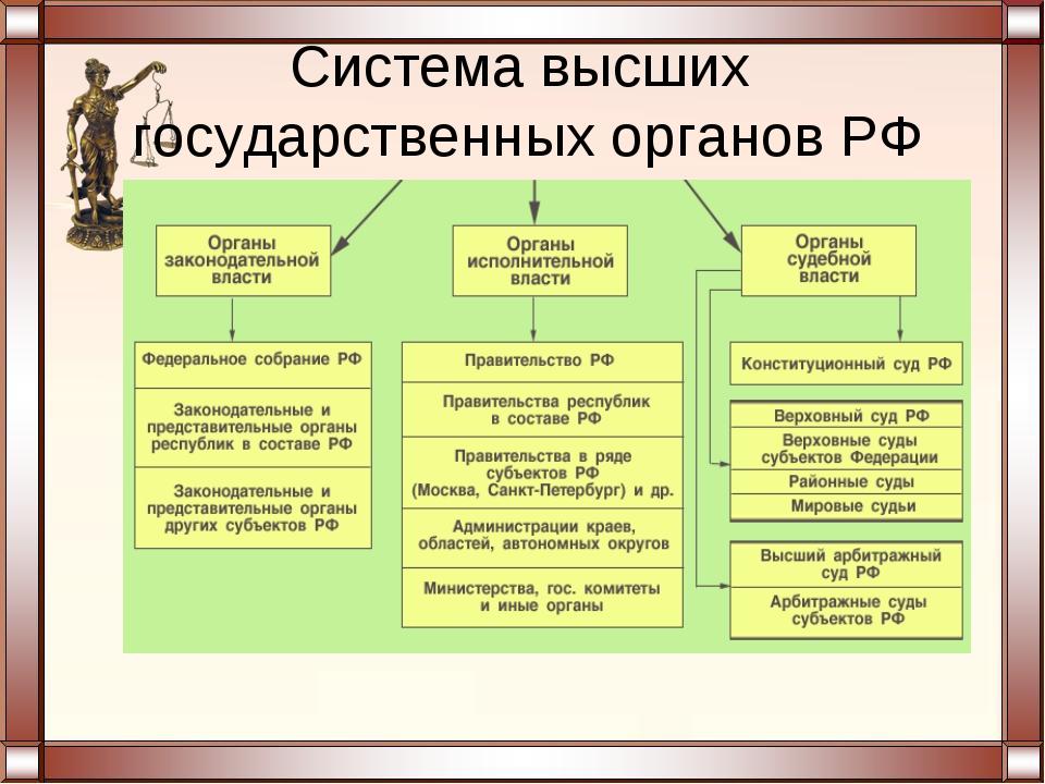 Система высших государственных органов РФ