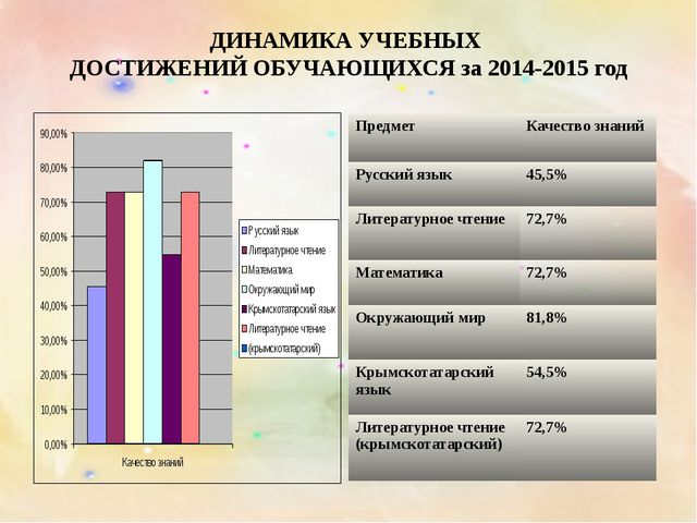 ДИНАМИКА УЧЕБНЫХ ДОСТИЖЕНИЙ ОБУЧАЮЩИХСЯ за 2014-2015 год Предмет Качество зна...