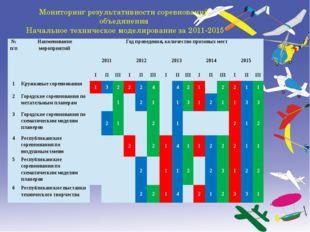 Мониторинг результативности соревнований объединения Начальное техническое мо