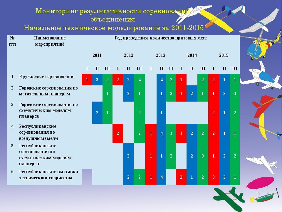 Мониторинг результативности соревнований объединения Начальное техническое мо...