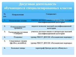 Досуговая деятельность обучающихся специализированных классов № п/п Направле