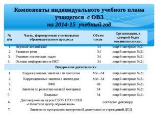 Компоненты индивидуального учебного плана учащегося с ОВЗ на 2014-15 учебный