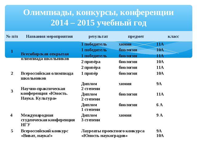 Олимпиады, конкурсы, конференции 2014 – 2015 учебный год № п/пНазвания меро...