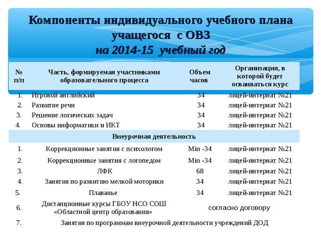 Компоненты индивидуального учебного плана учащегося с ОВЗ на 2014-15 учебный...