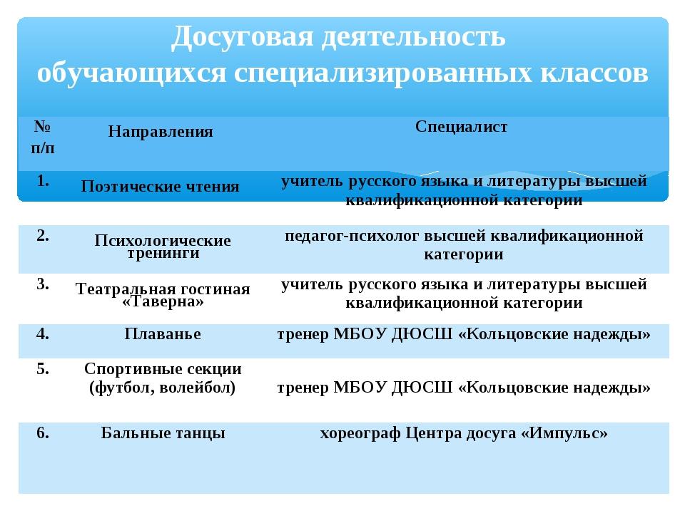 Досуговая деятельность обучающихся специализированных классов № п/п Направле...