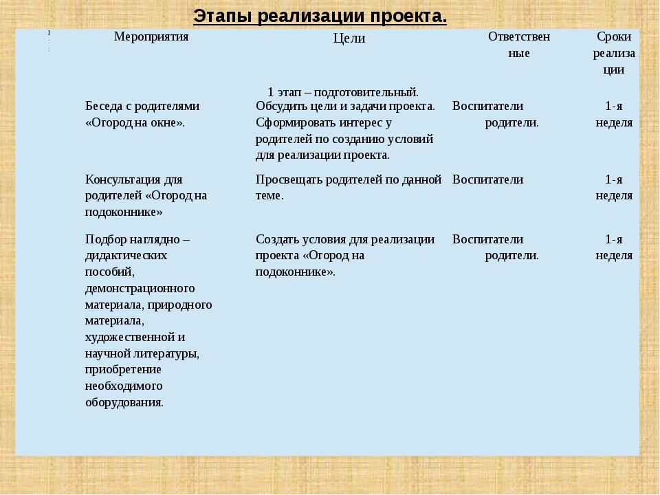 Этапы реализации проекта. № пп Мероприятия Цели Ответственные Сроки реализаци...