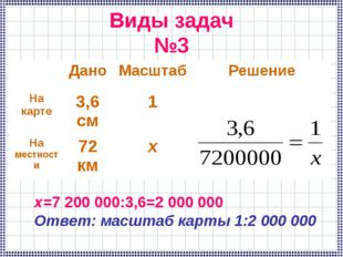 Виды задач №3 х=7 200 000:3,6=2 000 000 Ответ: масштаб карты 1:2 000 000 Дан
