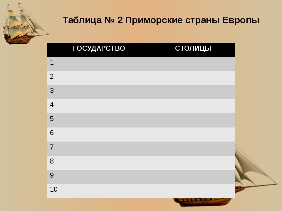 Таблица № 2 Приморские страны Европы ГОСУДАРСТВО СТОЛИЦЫ 1 2 3 4 5 6 7 8 9 10