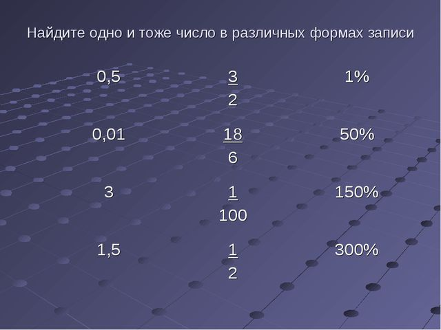 Найдите одно и тоже число в различных формах записи 0,53 21% 0,0118 650%...