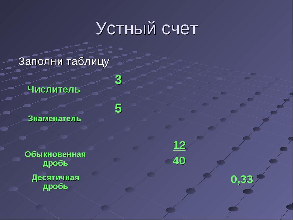 Устный счет Заполни таблицу Числитель 3 Знаменатель 5  Обыкновенная дро...
