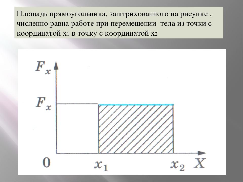 Площадь прямоугольника, заштрихованного на рисунке , численно равна работе пр...