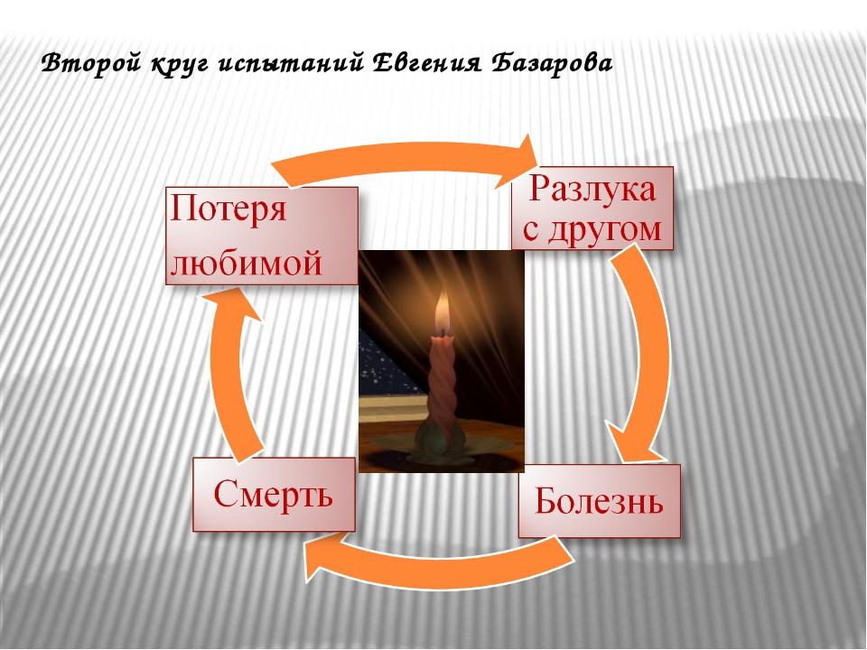 Второй круг испытаний Евгения Базарова