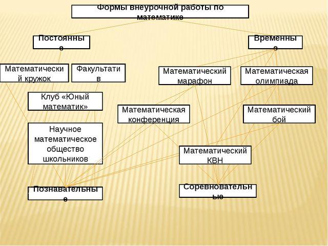 Формы внеурочной работы по математике Постоянные Временные Факультатив Познав...