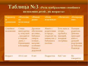 Таблица №3 «Роль изображения семейного положения детей , их возраста» Парамет