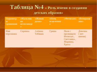 Таблица №4 « Роль имени в создании детских образов» Параметры сравнения«Маль