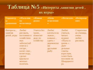 Таблица №5 «Интересы ,занятия детей , их игры» Параметры сравнения«Мальчик н
