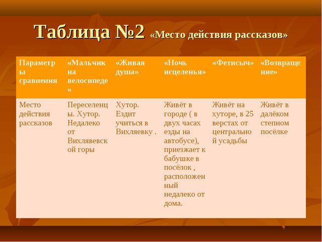 Таблица №2 «Место действия рассказов» Параметры сравнения«Мальчик на велосип...