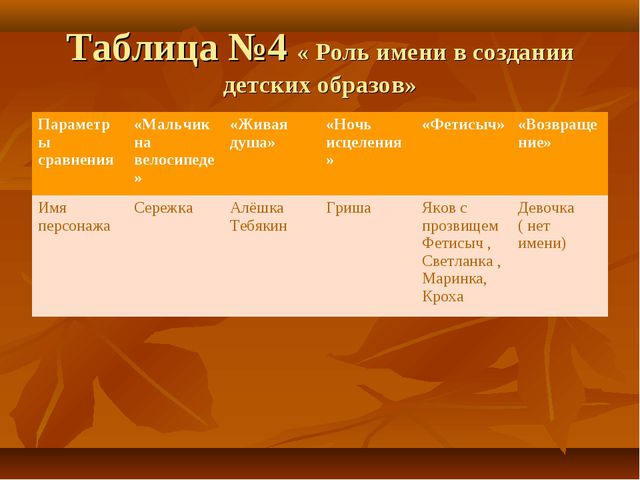 Таблица №4 « Роль имени в создании детских образов» Параметры сравнения«Маль...