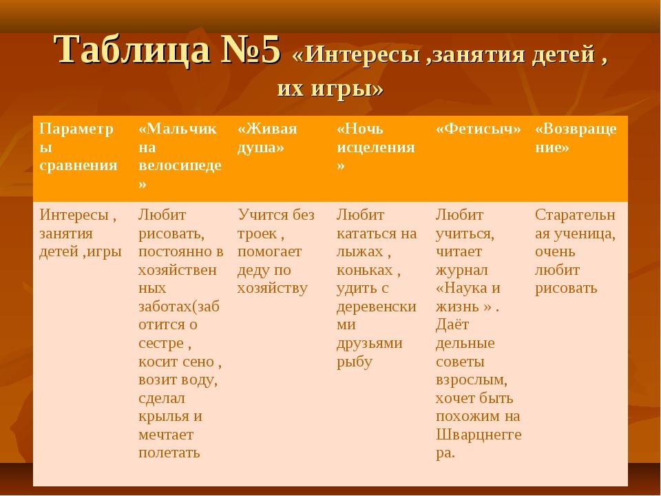 Таблица №5 «Интересы ,занятия детей , их игры» Параметры сравнения«Мальчик н...