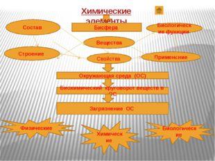 Строение Свойства Применение Состав Вещества Биологические функции Химические
