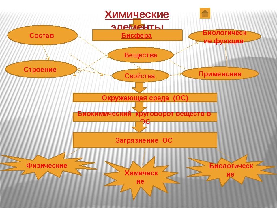 Строение Свойства Применение Состав Вещества Биологические функции Химические...