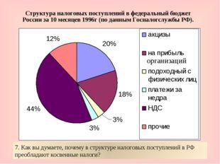 Структура налоговых поступлений в федеральный бюджет России за 10 месяцев 199