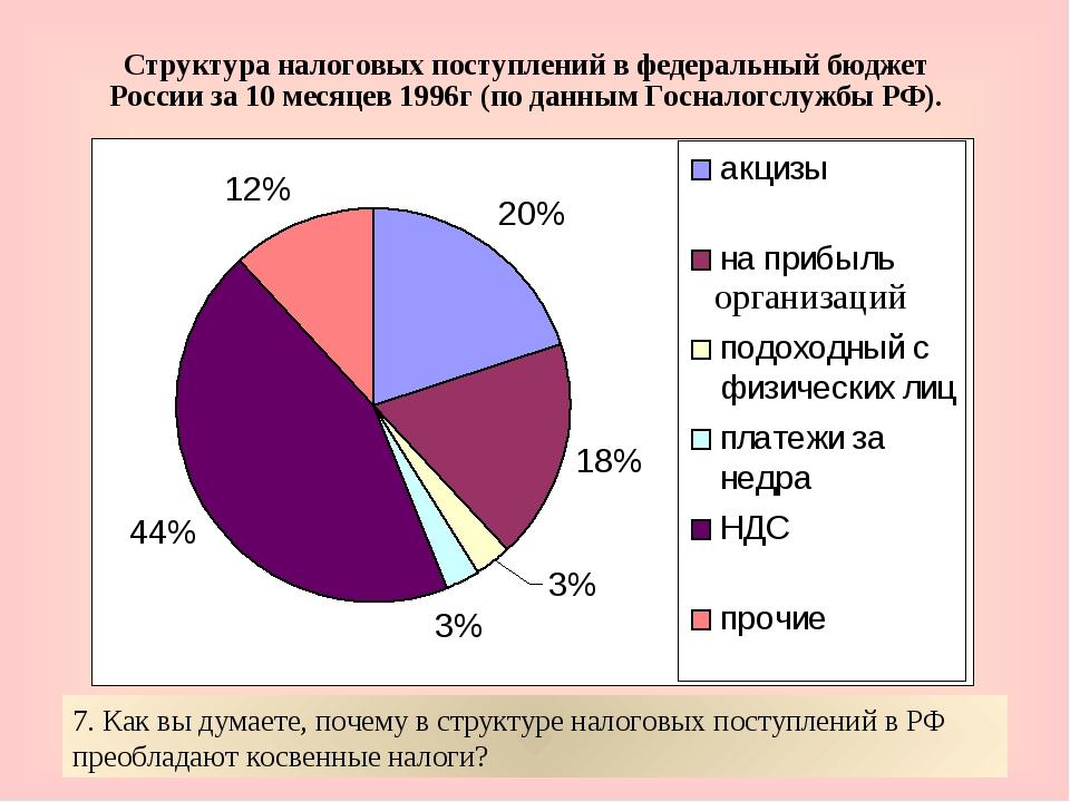 Структура налоговых поступлений в федеральный бюджет России за 10 месяцев 199...