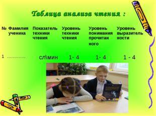 Таблица анализа чтения : № Фамилия ученика Показатель техники чтенияУровен