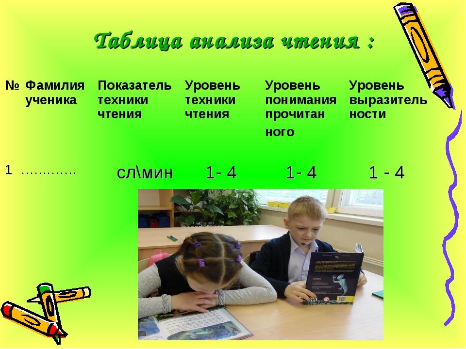 Таблица анализа чтения : № Фамилия ученика Показатель техники чтенияУровен...