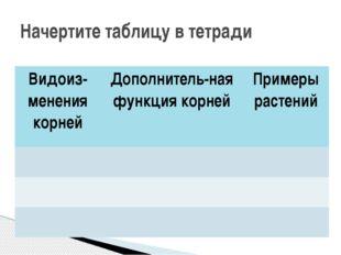 Начертите таблицу в тетради Видоиз-менениякорней Дополнитель-наяфункция корне