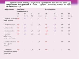 Сравнительная таблица результатов проведения письменных работ до контрольного