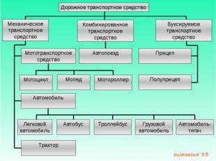 Дорожное транспортное средство Механическое транспортное средство Комбинирова