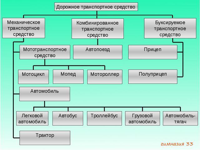 Дорожное транспортное средство Механическое транспортное средство Комбинирова...