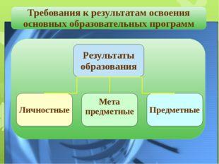 Требования к результатам освоения основных образовательных программ Результа