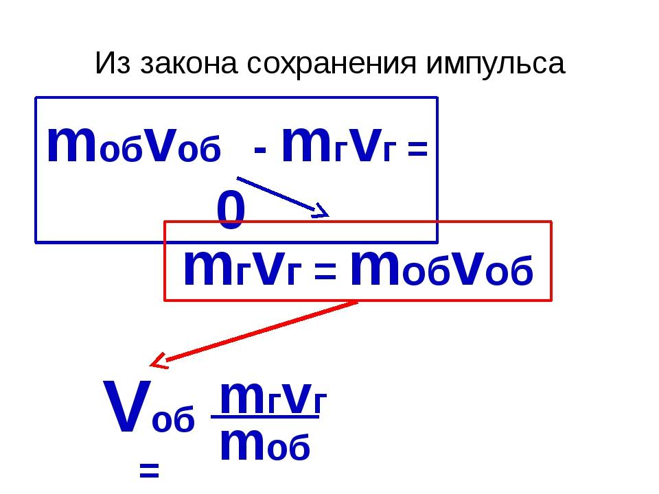 Из закона сохранения импульса mобvоб - mгvг = 0 mгvг = mобvоб Vоб = mгvг mоб