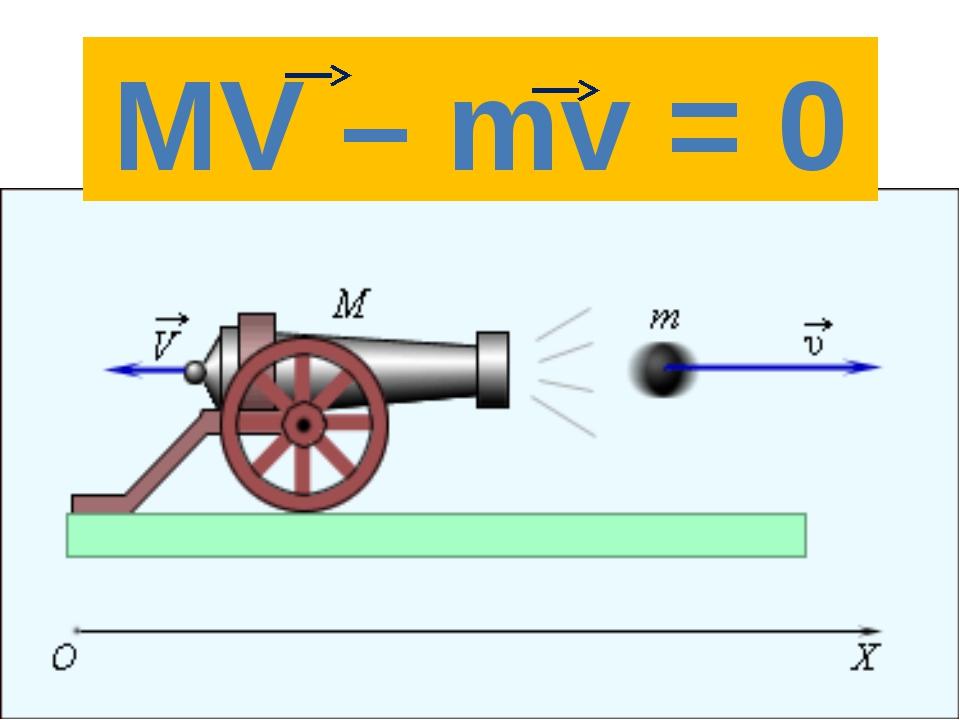 MV + mv = 0 MV – mv = 0