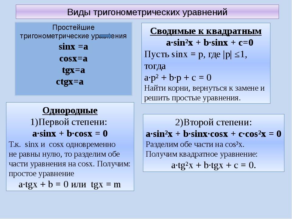 Виды тригонометрических уравнений Сводимые к квадратным a∙sin²x + b∙sinx + c=...