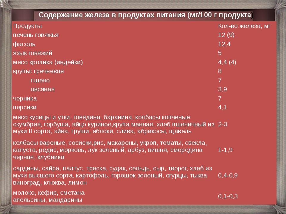 Содержание железа в продуктах питания (мг/100 г продукта) Продукты Кол-вожеле...