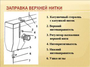 1 2 3 4 5 6 7 Катушечный стержень с катушкой ниток 2. Верхний нитенаправитель