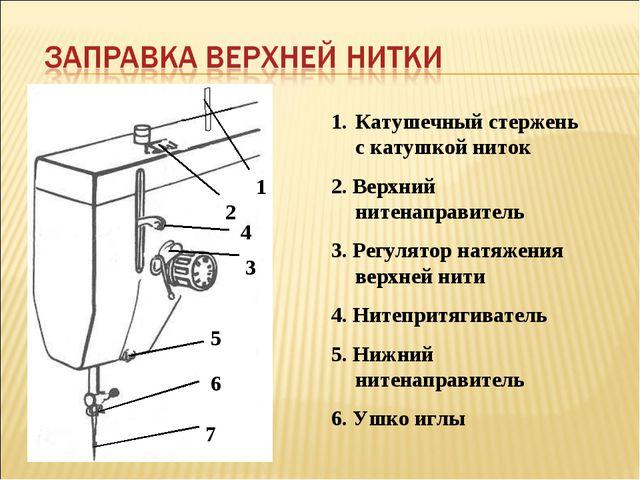 1 2 3 4 5 6 7 Катушечный стержень с катушкой ниток 2. Верхний нитенаправитель...