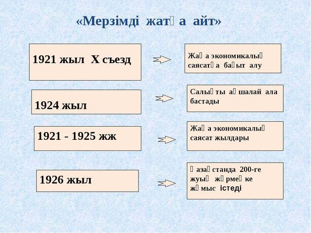 1921 жыл Х съезд 1926 жыл 1921 - 1925 жж Салықты ақшалай ала бастады Жаңа эк...