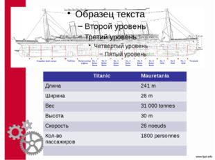 Titanic Mauretania Длина 241 m Ширина 26 m Вес 31 000tonnes Высота 30m Скоро
