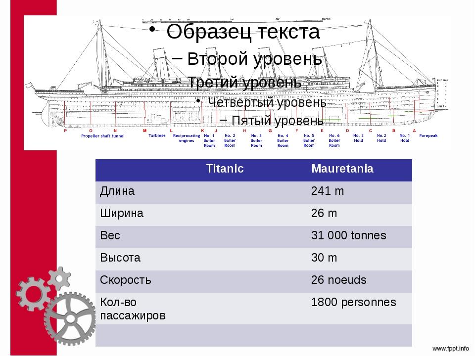Titanic Mauretania Длина 241 m Ширина 26 m Вес 31 000tonnes Высота 30m Скоро...