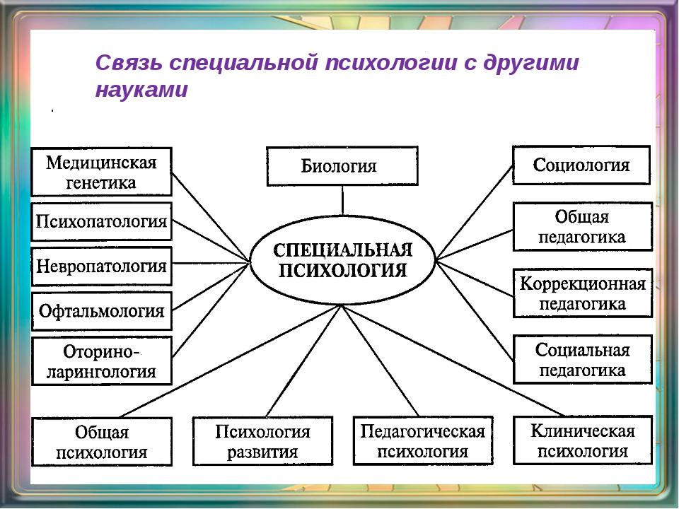 Связь специальной психологии с другими науками