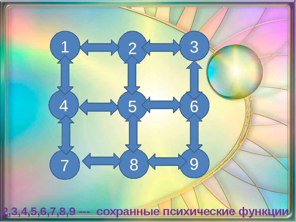 4 2 3 7 8 9 1 5 6 1,2,3,4,5,6,7,8,9 --- сохранные психические функции