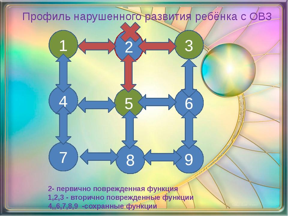 4 2 3 7 8 9 1 5 6 2- первично поврежденная функция 1,2,3 - вторично поврежден...