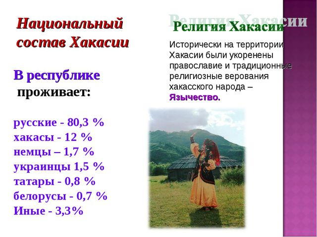 В республике проживает: русские - 80,3 % хакасы - 12 % немцы – 1,7 % украинц...