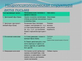 Нейропсихологическая структура акта письма Составляющее звено Функциональное